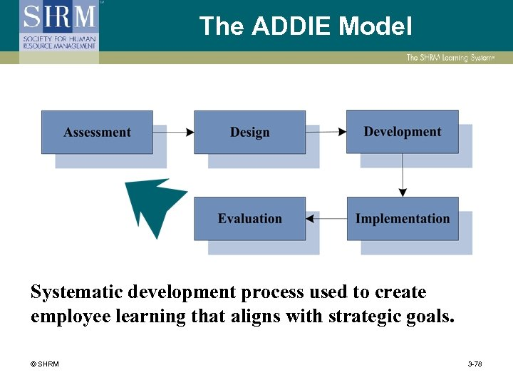 The ADDIE Model Systematic development process used to create employee learning that aligns with