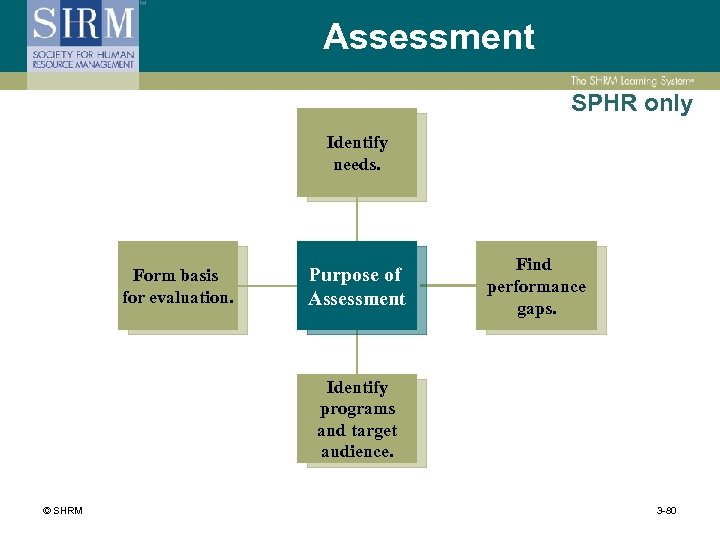 Assessment SPHR only Identify needs. Form basis for evaluation. Purpose of Assessment Find performance