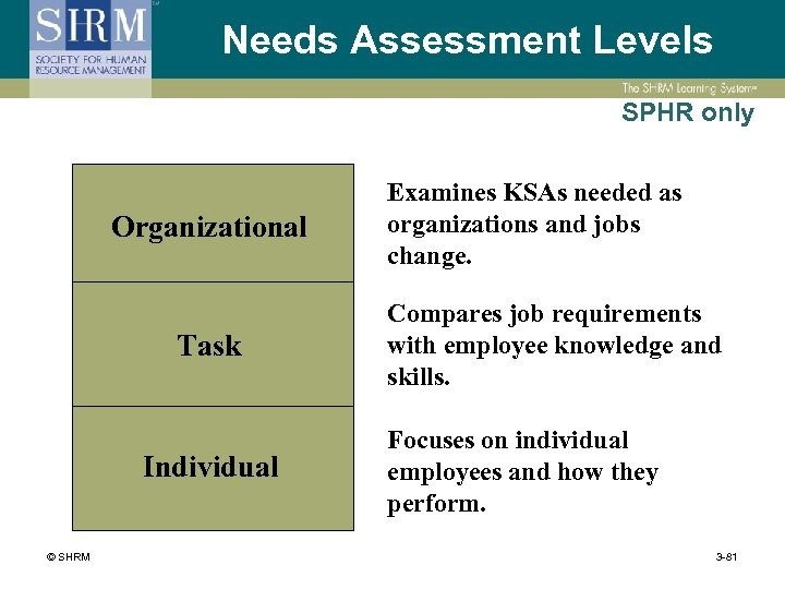 Needs Assessment Levels SPHR only Organizational Task Individual © SHRM Examines KSAs needed as
