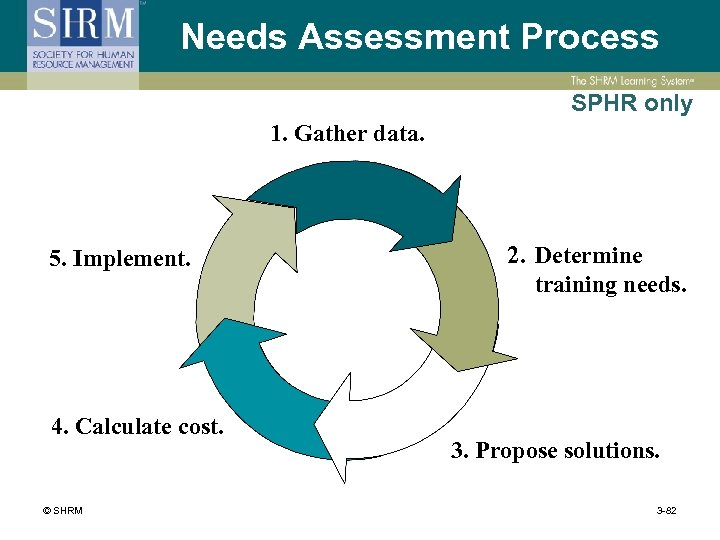 Needs Assessment Process SPHR only 1. Gather data. 5. Implement. 4. Calculate cost. ©