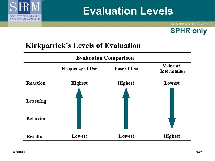 Evaluation Levels SPHR only Kirkpatrick's Levels of Evaluation Comparison Frequency of Use Reaction Ease