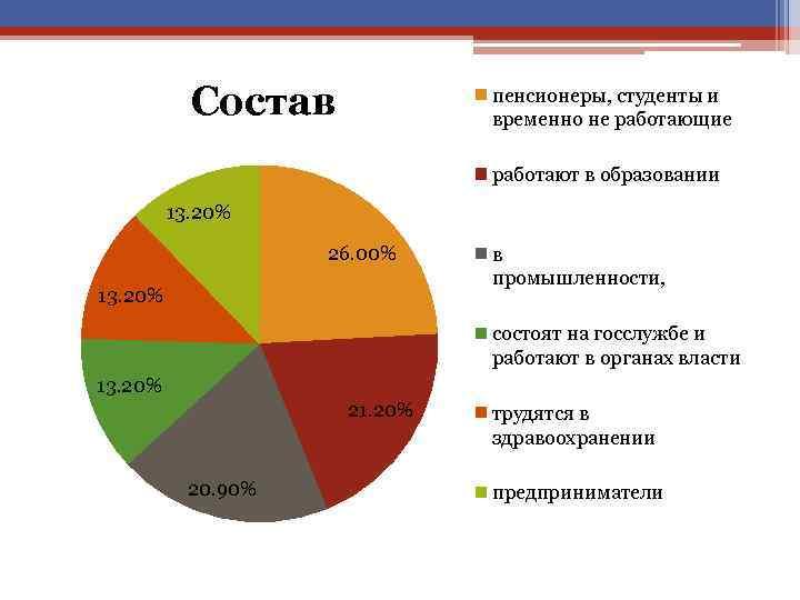 Состав пенсионеры, студенты и временно не работающие работают в образовании 13. 20% 26. 00%