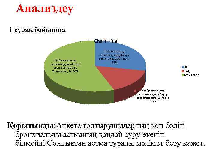 Анализдеу 1 сұрақ бойынша Chart Title Сіз бронхиальды астманың қандай ауру екенін білесіз бе?