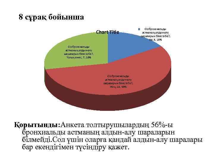8 сұрақ бойынша Chart Title Сіз бронхиальды астманың алдын-алу шараларын білесіз бе? , Иә,