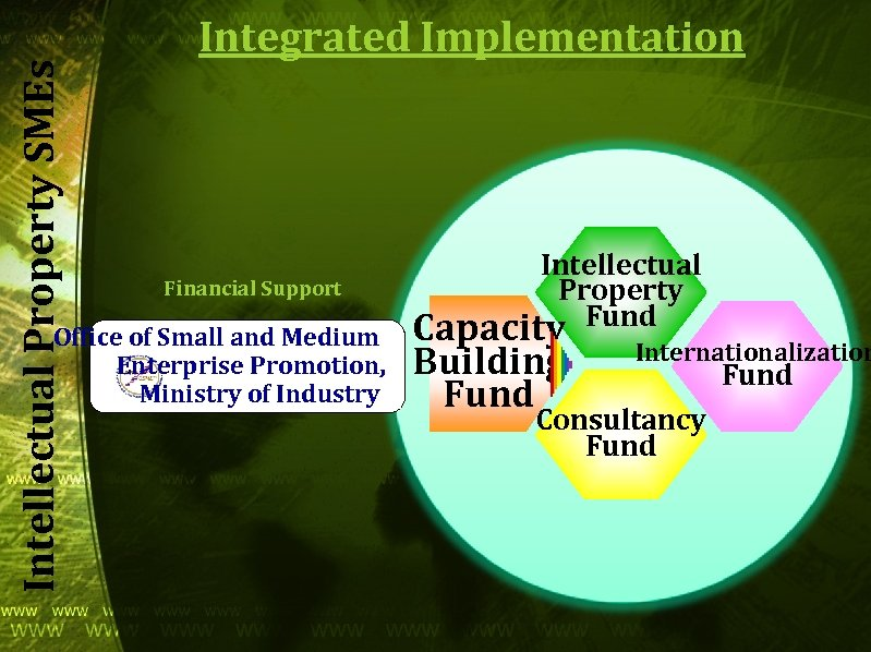 Intellectual Property SMEs Integrated Implementation Financial Support Office of Small and Medium Enterprise Promotion,