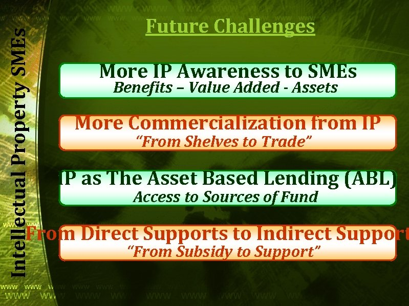Intellectual Property SMEs Future Challenges More IP Awareness to SMEs Benefits – Value Added