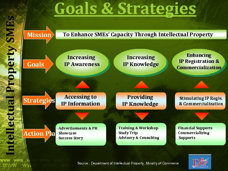 Intellectual Property SMEs Goals & Strategies Mission To Enhance SMEs' Capacity Through Intellectual Property