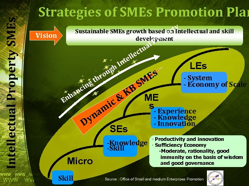 Intellectual Property SMEs Strategies of SMEs Promotion Plan y Sustainable SMEs growth based ont.