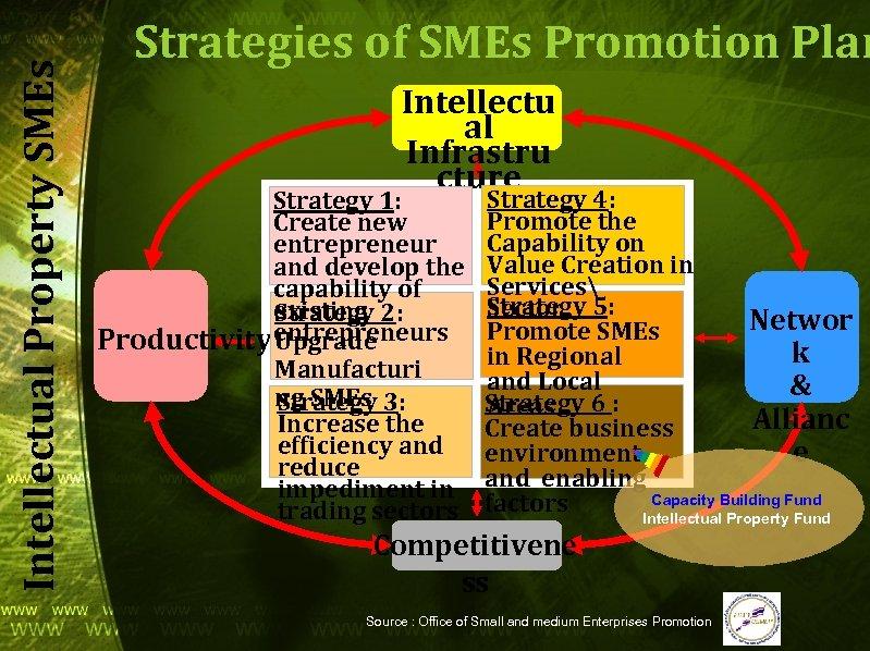Intellectual Property SMEs Strategies of SMEs Promotion Plan Intellectu al Infrastru cture Strategy 1: