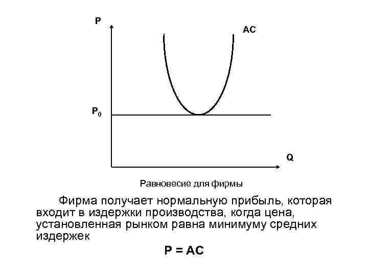 P AC P 0 Q Равновесие для фирмы Фирма получает нормальную прибыль, которая входит