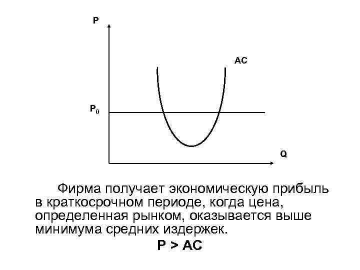 P AC P 0 Q Фирма получает экономическую прибыль в краткосрочном периоде, когда цена,