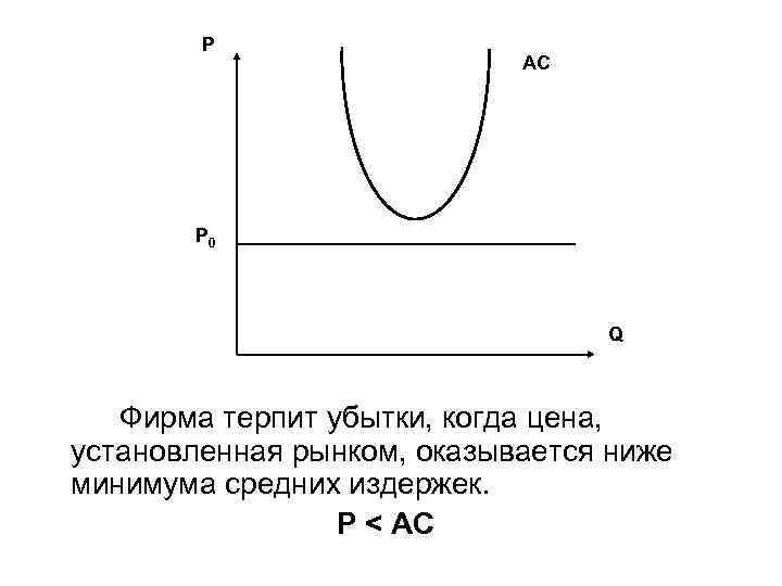 P AC P 0 Q Фирма терпит убытки, когда цена, установленная рынком, оказывается ниже