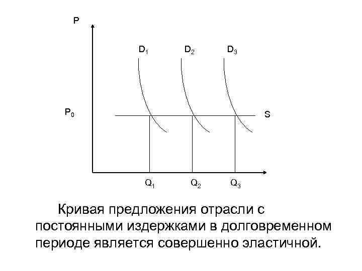 P D 1 D 2 D 3 P 0 S Q 1 Q 2