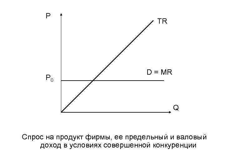 P P 0 TR D = MR Q Спрос на продукт фирмы, ее предельный