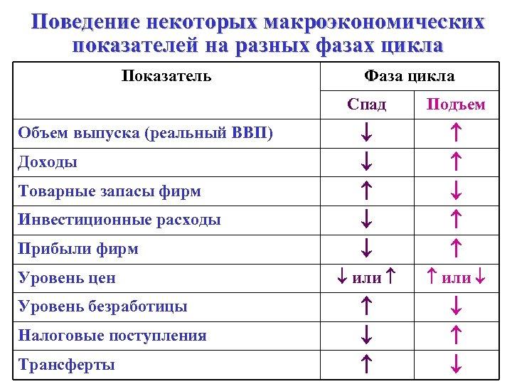 Поведение некоторых макроэкономических показателей на разных фазах цикла Показатель Фаза цикла Спад Объем выпуска