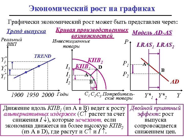Экономический рост на графиках Графически экономический рост может быть представлен через: Кривая производственных Модель