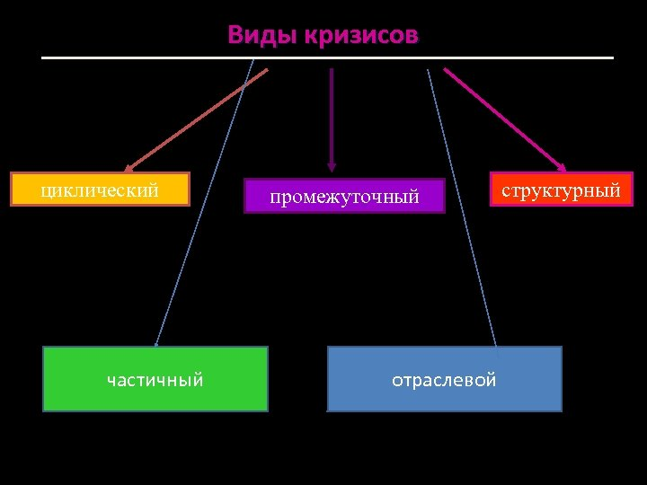 Виды кризисов циклический частичный промежуточный отраслевой структурный