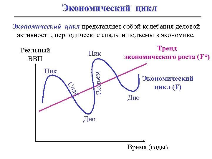 Экономический цикл представляет собой колебания деловой активности, периодические спады и подъемы в экономике. Реальный