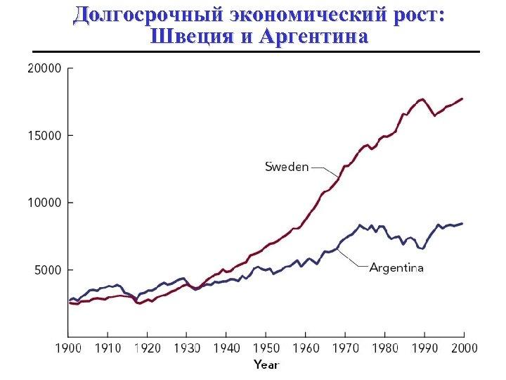 Долгосрочный экономический рост: Швеция и Аргентина