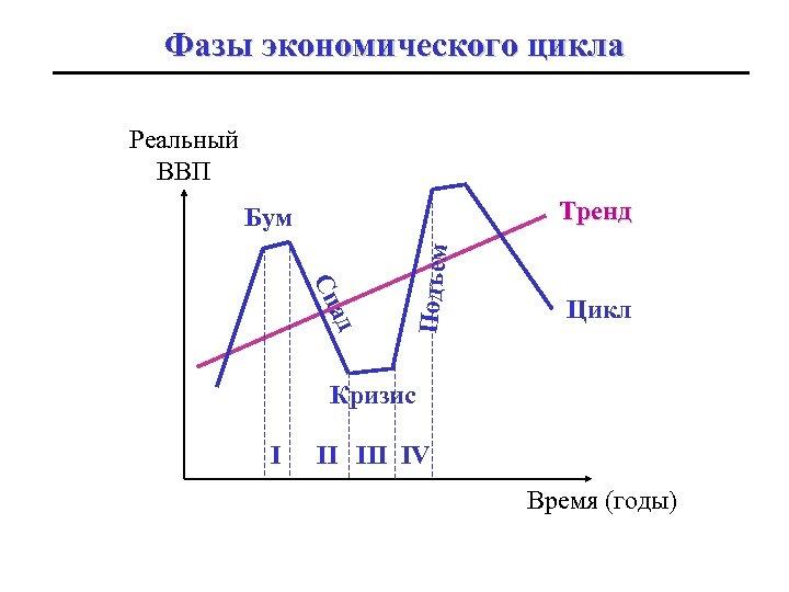 Фазы экономического цикла Реальный ВВП Тренд ад Сп Подъем Бум Цикл Кризис I II