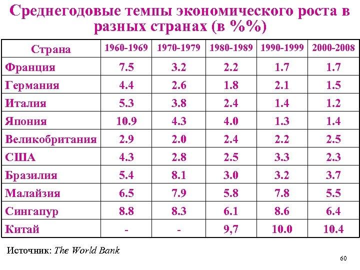 Среднегодовые темпы экономического роста в разных странах (в %%) Страна Франция Германия Италия Япония