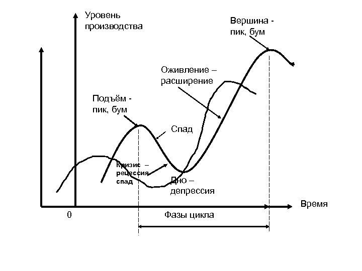 Уровень производства Вершина пик, бум Оживление – расширение Подъём пик, бум Спад Кризис –