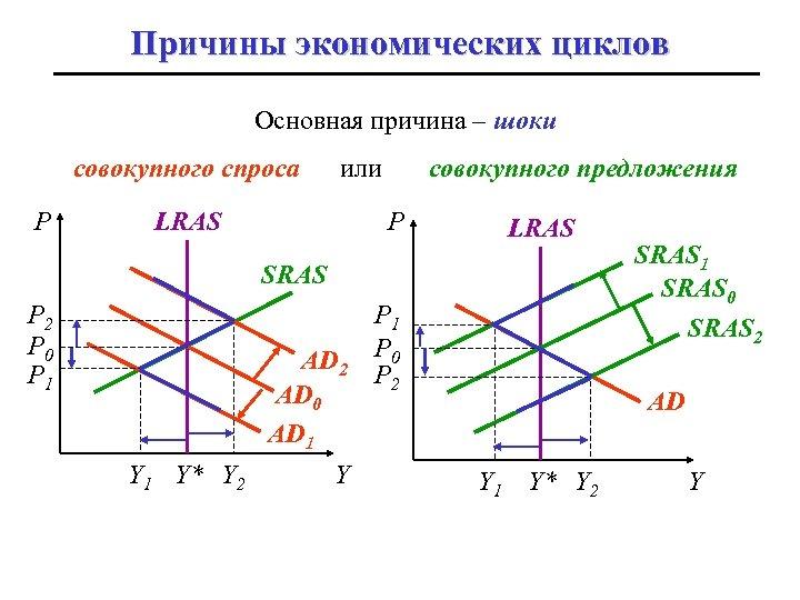 Причины экономических циклов Основная причина – шоки совокупного спроса P или LRAS совокупного предложения