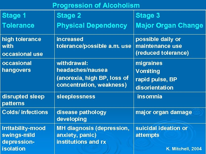 Stage 1 Tolerance Progression of Alcoholism Stage 2 Stage 3 Physical Dependency Major Organ