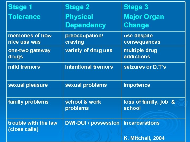 Stage 1 Tolerance Stage 2 Physical Dependency Stage 3 Major Organ Change memories of