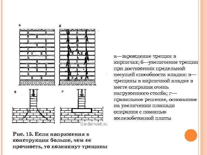 а—зарождение трещин в кирпичах; б—увеличение трещин при достижении предельной несущей способности кладки: в— трещины
