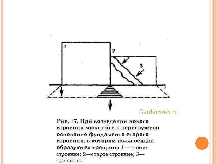 Рис. 17. При возведении нового строения может быть перегружено основание фундамента старого строения, в