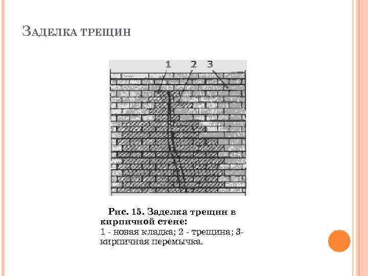 ЗАДЕЛКА ТРЕЩИН Рис. 15. Заделка трещин в кирпичной стене: 1 - новая кладка; 2