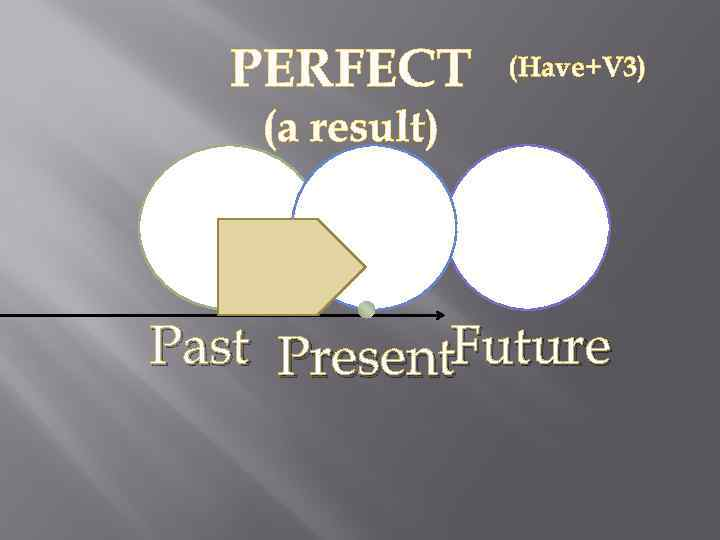 PERFECT (Have+V 3) (a result) Past Present. Future