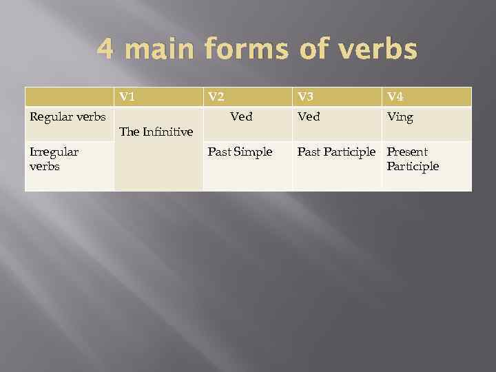 4 main forms of verbs V 1 Regular verbs Irregular verbs The Infinitive V