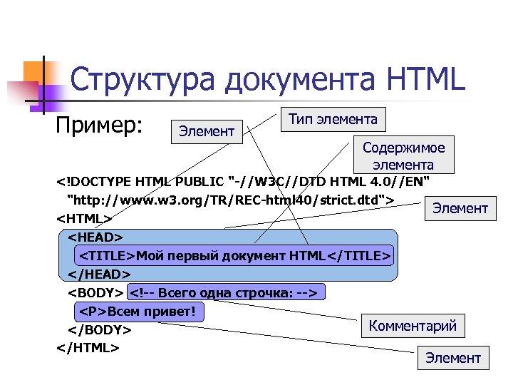 Структура документа HTML Пример: Элемент Тип элемента Содержимое элемента <!DOCTYPE HTML PUBLIC