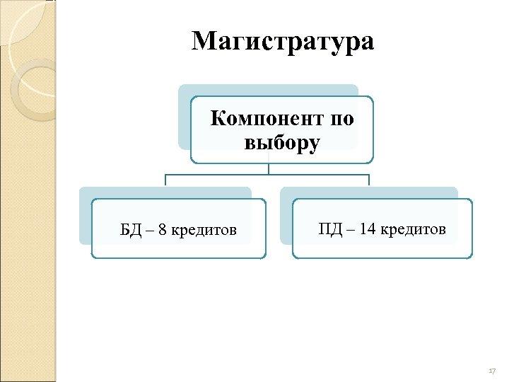 Магистратура Компонент по выбору БД – 8 кредитов ПД – 14 кредитов 17