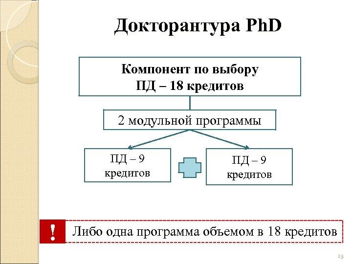 Докторантура Ph. D Компонент по выбору ПД – 18 кредитов 2 модульной программы ПД