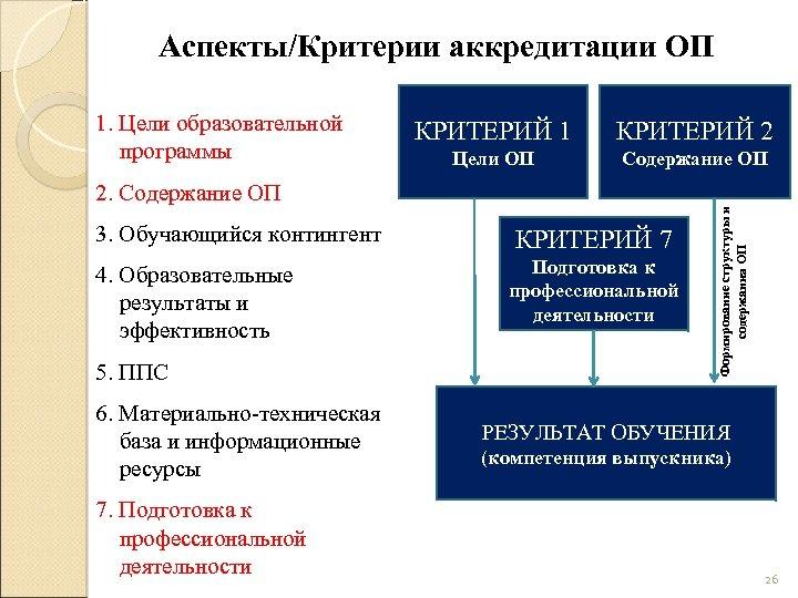Аспекты/Критерии аккредитации ОП КРИТЕРИЙ 1 КРИТЕРИЙ 2 Цели ОП Содержание ОП 2. Содержание ОП