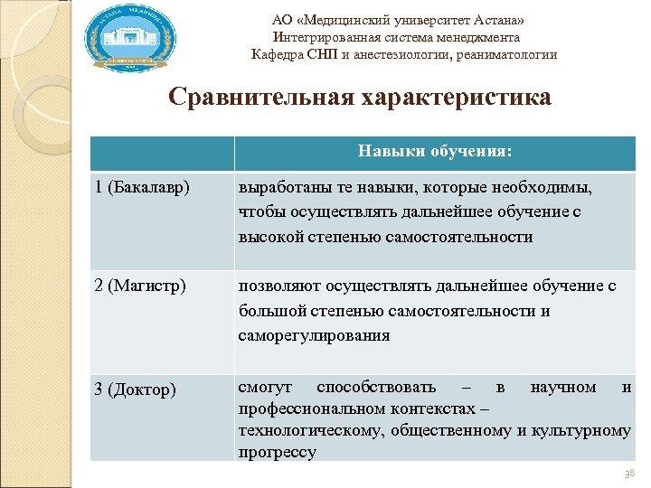 АО «Медицинский университет Астана» Интегрированная система менеджмента Кафедра СНП и анестезиологии, реаниматологии Сравнительная