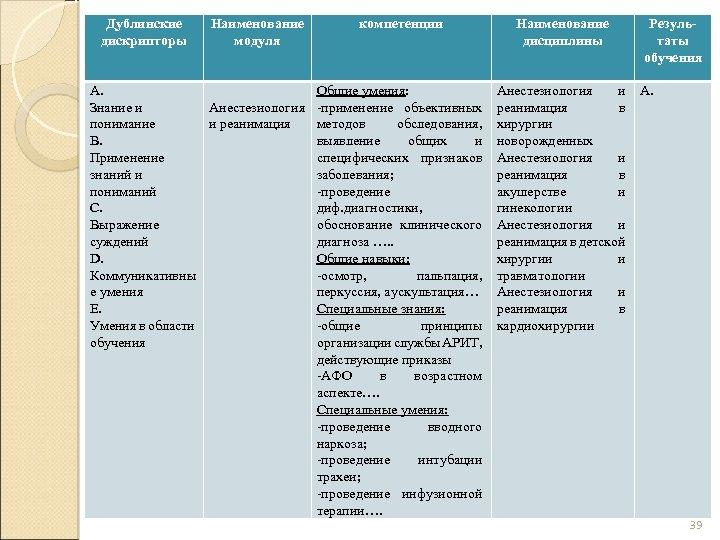 Дублинские дискрипторы Наименование модуля компетенции А. Общие умения: Знание и Анестезиология -применение объективных понимание