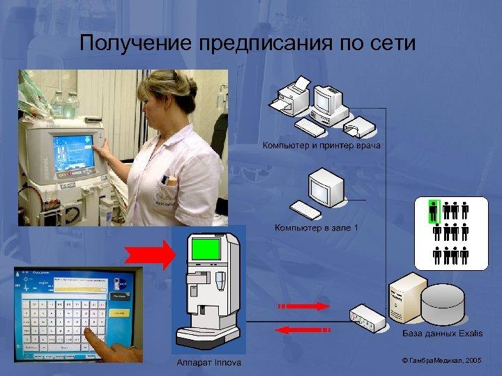 Получение предписания по сети © Гамбра. Медикал, 2005