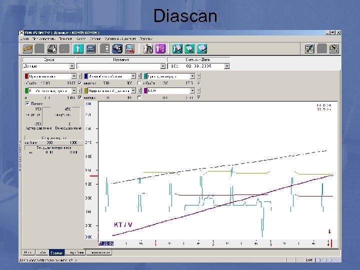 Diascan • ионодиализанс • кондуктивность плазмы • ионный массообмен • КТ • KT/V