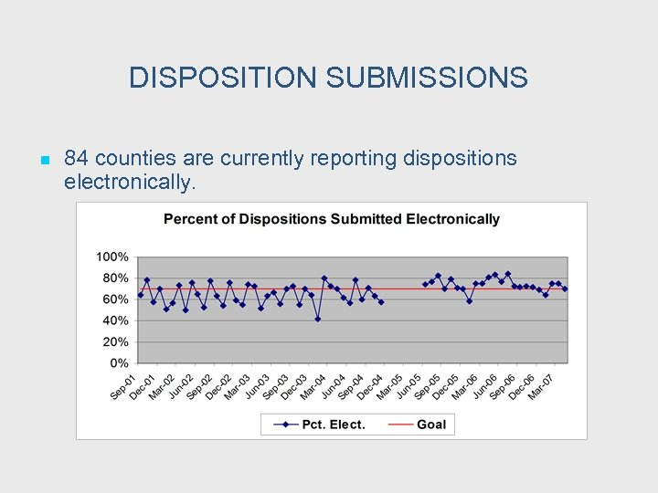 DISPOSITION SUBMISSIONS n 84 counties are currently reporting dispositions electronically.