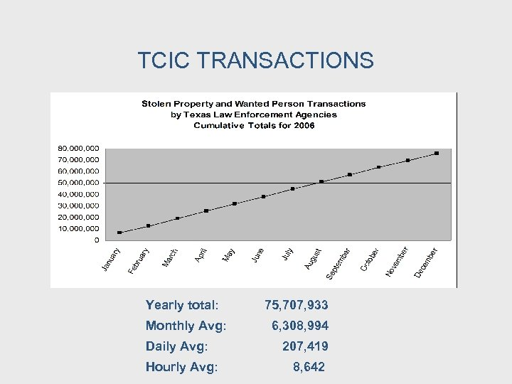TCIC TRANSACTIONS Yearly total: Monthly Avg: Daily Avg: Hourly Avg: 75, 707, 933 6,