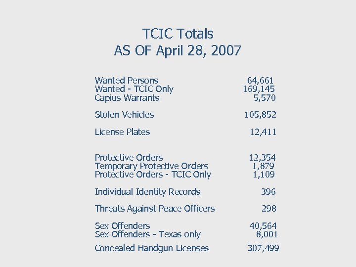 TCIC Totals AS OF April 28, 2007 Wanted Persons 64, 661 Wanted - TCIC