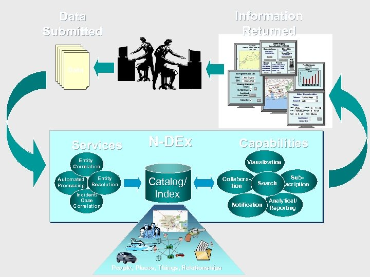 Data Submitted Information Returned Data Services N-DEx Entity Correlation Automated Processing Visualization Entity Resolution