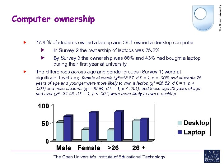 Computer ownership 77. 4 % of students owned a laptop and 38. 1 owned
