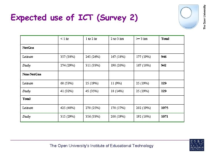 Expected use of ICT (Survey 2) < 1 hr 1 to 2 hr 2