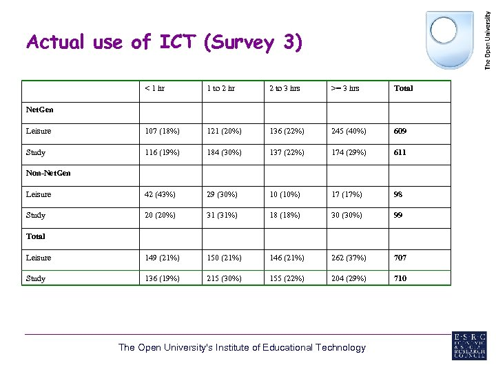 Actual use of ICT (Survey 3) < 1 hr 1 to 2 hr 2