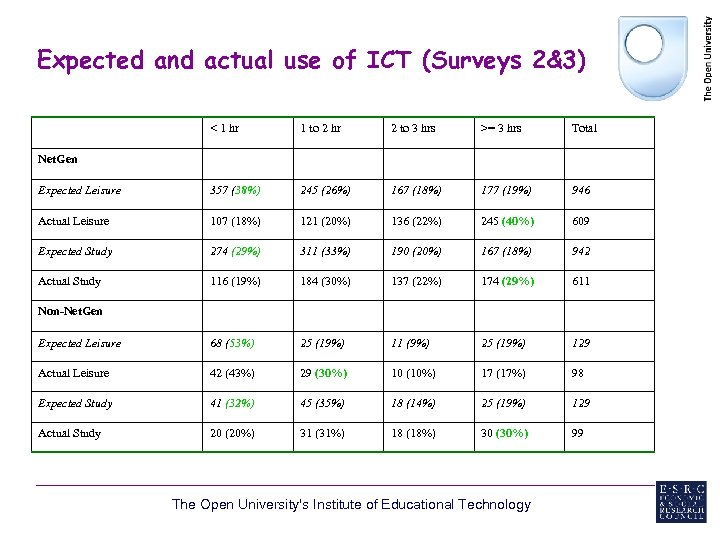 Expected and actual use of ICT (Surveys 2&3) < 1 hr 1 to 2